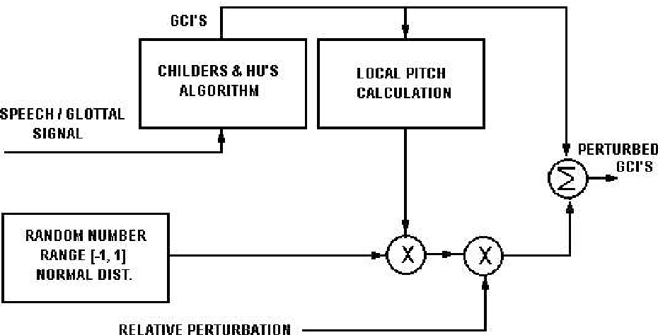 Figure 3 from PERTURBATION IN GCI'S AND SPEECH QUALITY FOR PITCH
