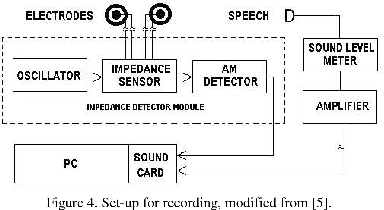 PDF] PERTURBATION IN GCI'S AND SPEECH QUALITY FOR PITCH SYNCHRONOUS
