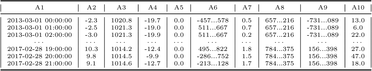 Figure 3 for AutoML Meets Time Series Regression Design and Analysis of the AutoSeries Challenge