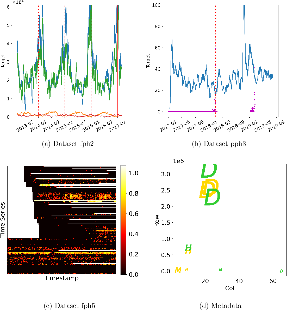 Figure 4 for AutoML Meets Time Series Regression Design and Analysis of the AutoSeries Challenge