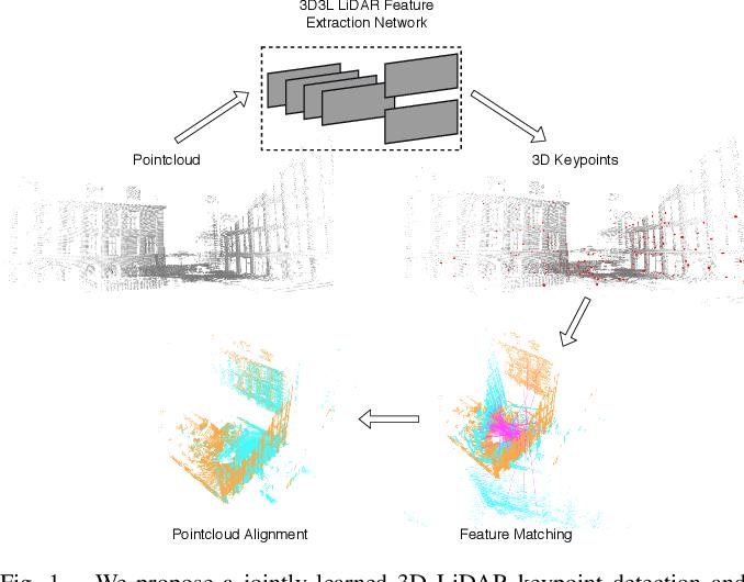 Figure 1 for 3D3L: Deep Learned 3D Keypoint Detection and Description for LiDARs