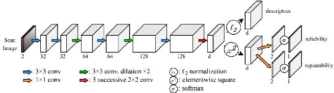Figure 2 for 3D3L: Deep Learned 3D Keypoint Detection and Description for LiDARs