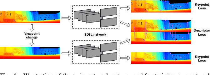 Figure 3 for 3D3L: Deep Learned 3D Keypoint Detection and Description for LiDARs