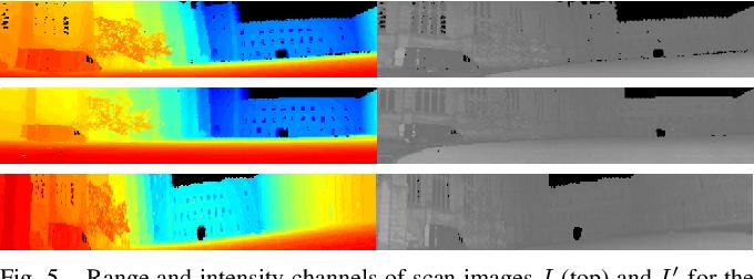 Figure 4 for 3D3L: Deep Learned 3D Keypoint Detection and Description for LiDARs
