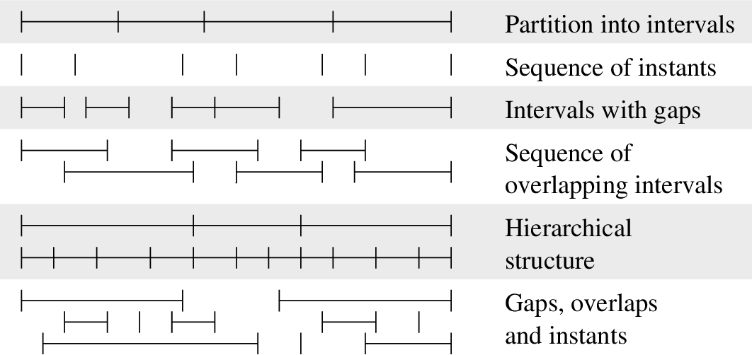 Figure 4 for A Formal Framework for Linguistic Annotation (revised version)