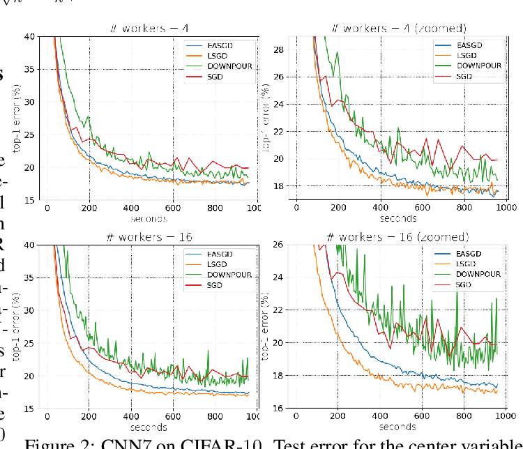 Figure 2 for Leader Stochastic Gradient Descent for Distributed Training of Deep Learning Models