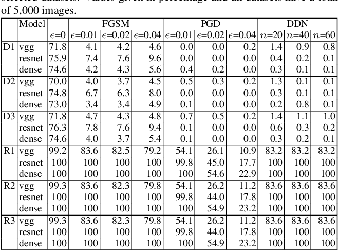 Figure 3 for Defense-friendly Images in Adversarial Attacks: Dataset and Metrics for Perturbation Difficulty