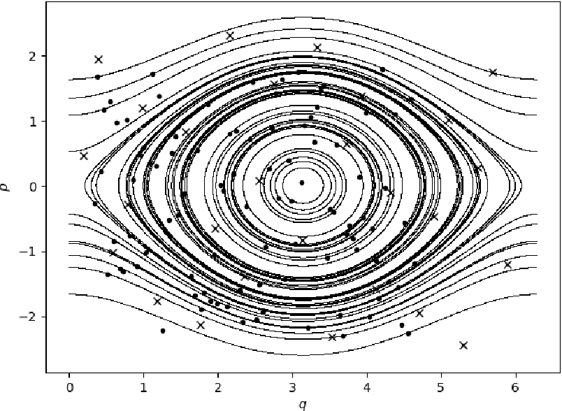 Figure 2 for Symplectic Gaussian Process Regression of Hamiltonian Flow Maps
