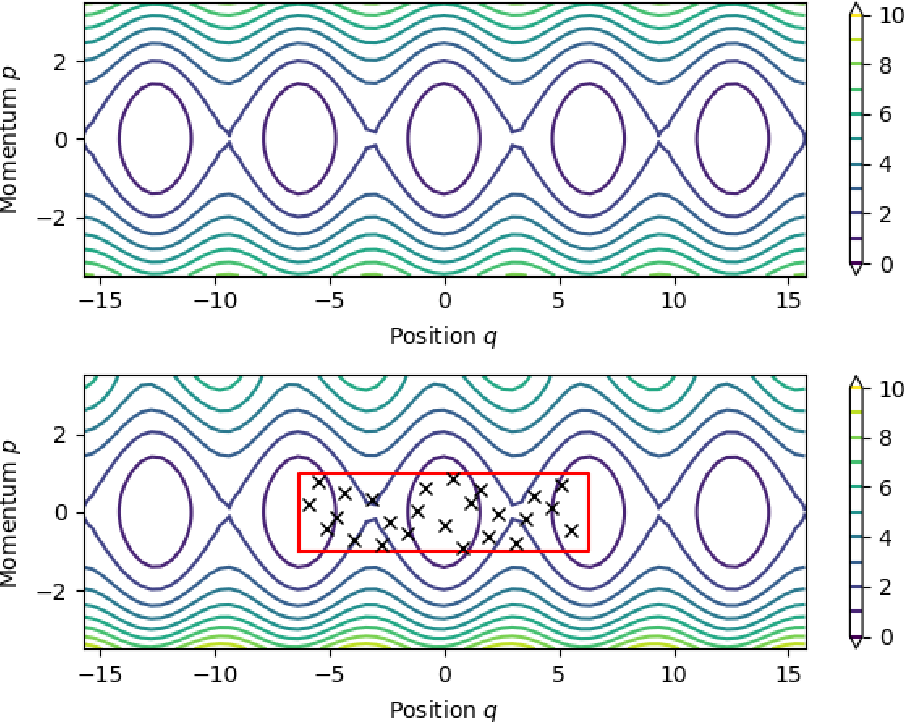 Figure 3 for Symplectic Gaussian Process Regression of Hamiltonian Flow Maps