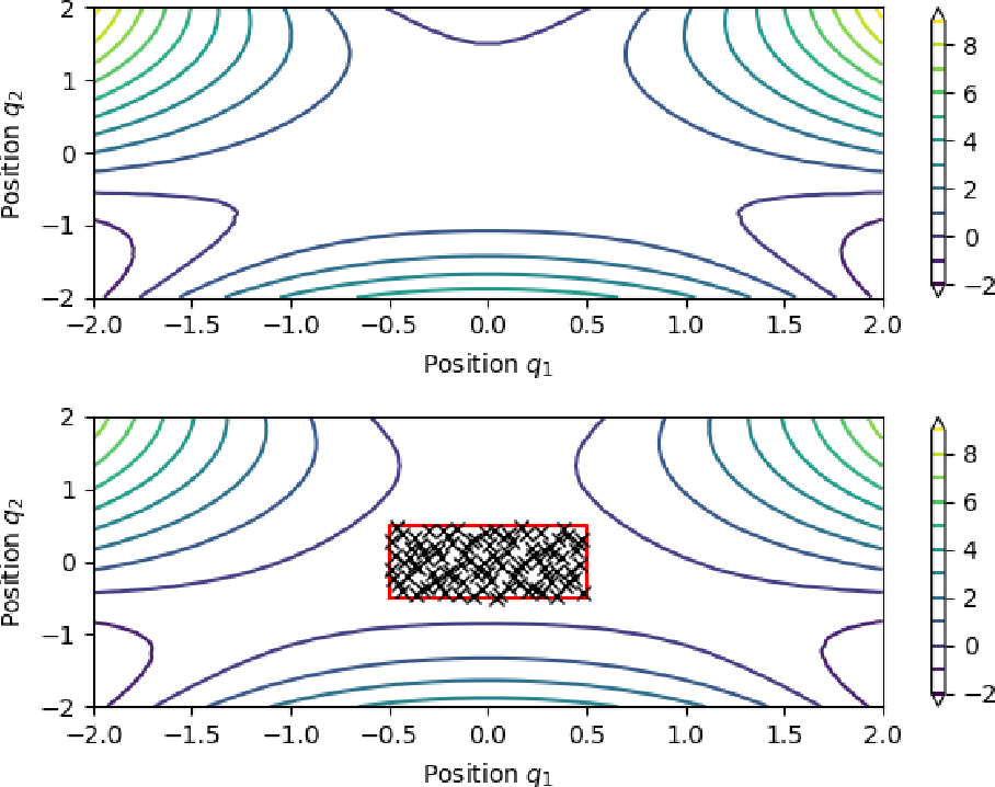 Figure 4 for Symplectic Gaussian Process Regression of Hamiltonian Flow Maps