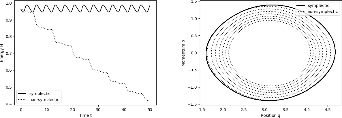 Figure 1 for Symplectic Gaussian Process Regression of Hamiltonian Flow Maps