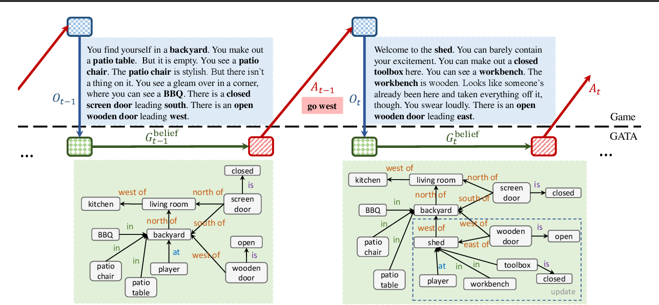 Figure 1 for Learning Dynamic Knowledge Graphs to Generalize on Text-Based Games