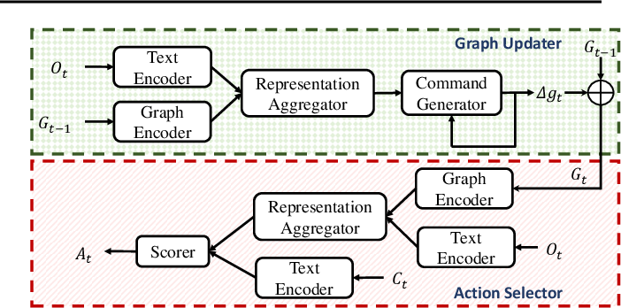 Figure 3 for Learning Dynamic Knowledge Graphs to Generalize on Text-Based Games