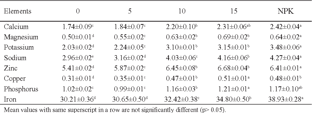 Table 2 from Nutrient contents and thermal degradation of vitamins
