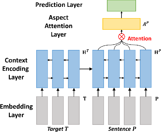 Figure 2 for Cross-Target Stance Classification with Self-Attention Networks
