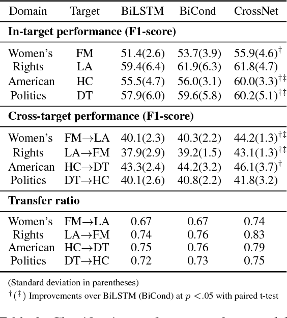 Figure 4 for Cross-Target Stance Classification with Self-Attention Networks