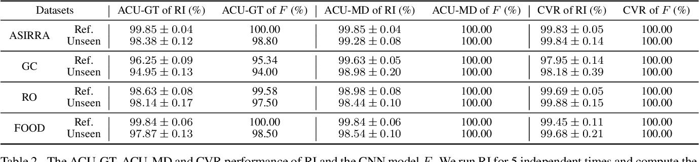 Figure 4 for Finding Representative Interpretations on Convolutional Neural Networks
