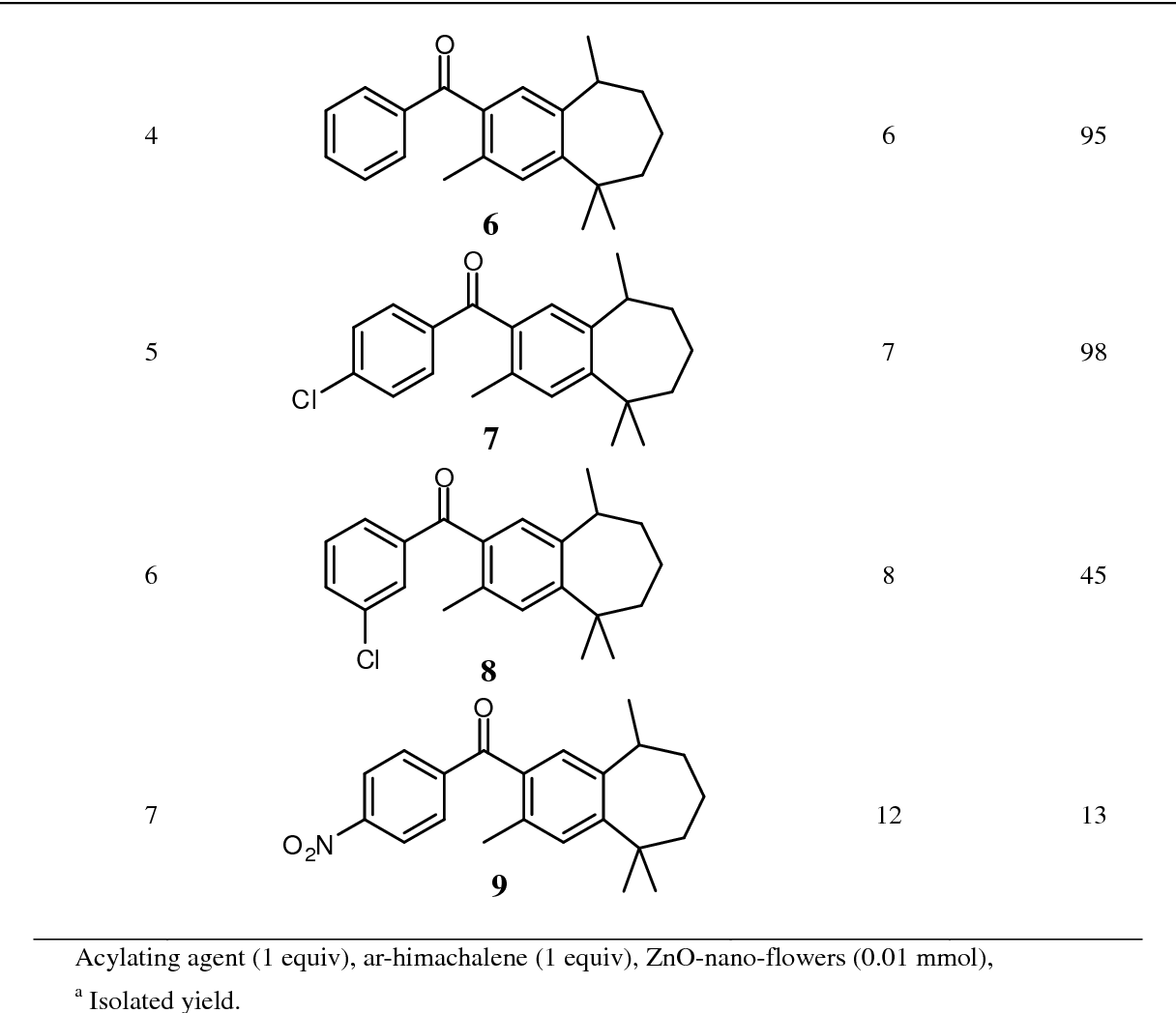 PDF] Development of a Sustainable and Solventless Friedel