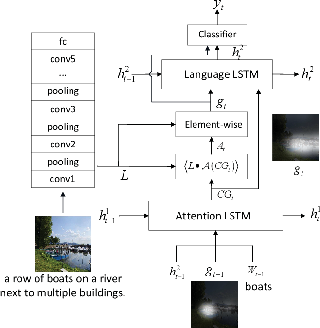 Figure 4 for Conditionally Learn to Pay Attention for Sequential Visual Task