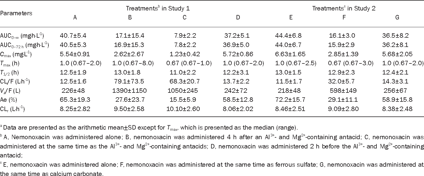 Table 1 from Effects of an Al3+- and Mg2+-containing antacid