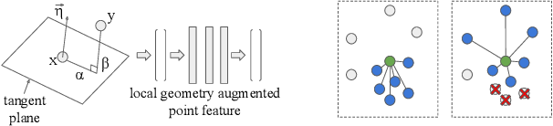 Figure 1 for Exploiting Local Geometry for Feature and Graph Construction for Better 3D Point Cloud Processing with Graph Neural Networks