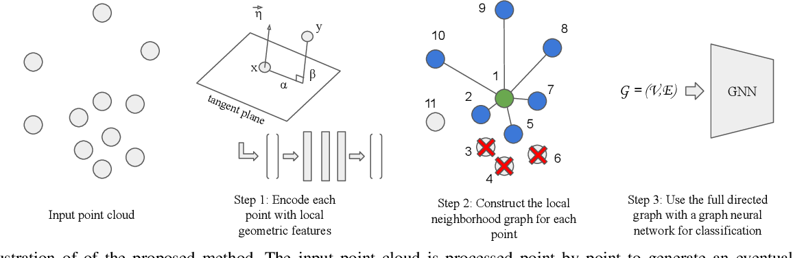 Figure 2 for Exploiting Local Geometry for Feature and Graph Construction for Better 3D Point Cloud Processing with Graph Neural Networks
