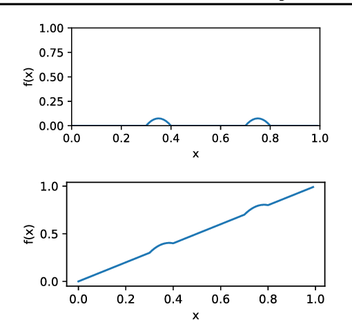 Figure 2 for Nonparametric Regression with Comparisons: Escaping the Curse of Dimensionality with Ordinal Information