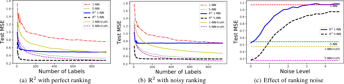 Figure 3 for Nonparametric Regression with Comparisons: Escaping the Curse of Dimensionality with Ordinal Information