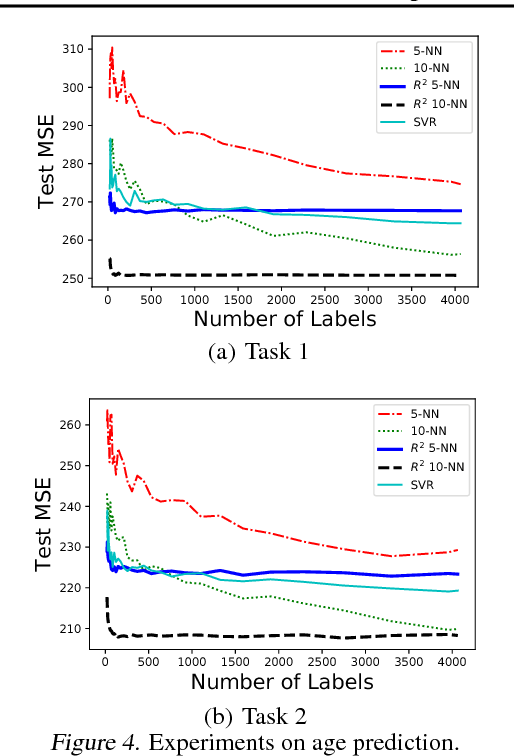 Figure 4 for Nonparametric Regression with Comparisons: Escaping the Curse of Dimensionality with Ordinal Information