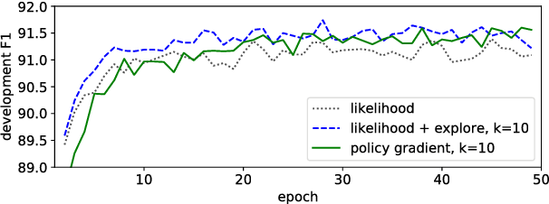 Figure 1 for Policy Gradient as a Proxy for Dynamic Oracles in Constituency Parsing