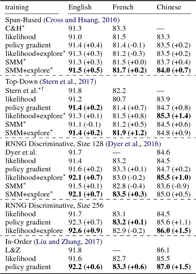 Figure 2 for Policy Gradient as a Proxy for Dynamic Oracles in Constituency Parsing