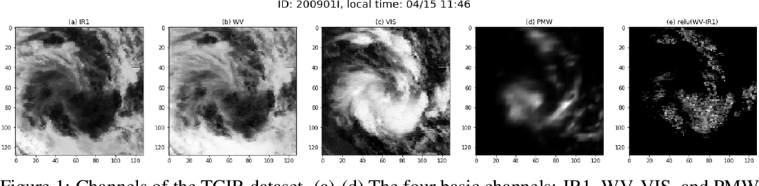Figure 1 for Real-time Tropical Cyclone Intensity Estimation by Handling Temporally Heterogeneous Satellite Data