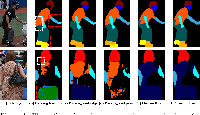 Figure 1 for Correlating Edge, Pose with Parsing