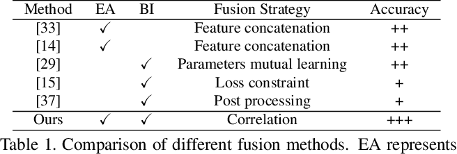 Figure 2 for Correlating Edge, Pose with Parsing