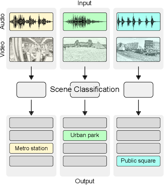 Figure 2 for Audio-visual scene classification: analysis of DCASE 2021 Challenge submissions