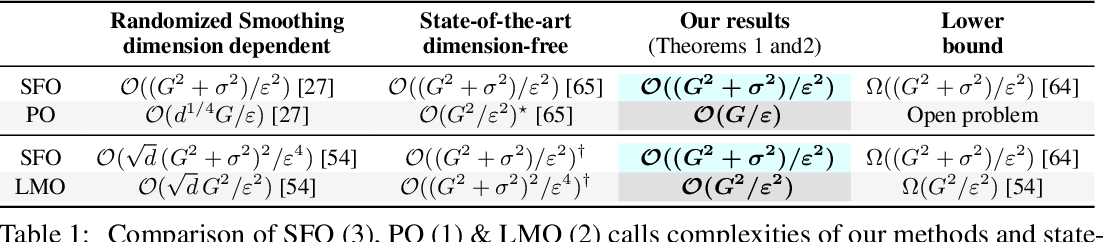 Figure 1 for Projection Efficient Subgradient Method and Optimal Nonsmooth Frank-Wolfe Method