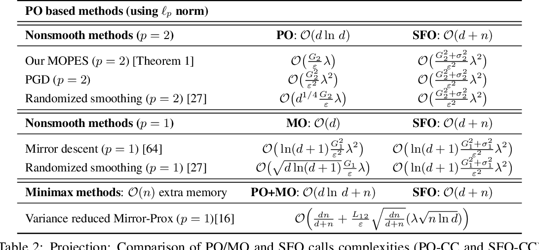 Figure 3 for Projection Efficient Subgradient Method and Optimal Nonsmooth Frank-Wolfe Method