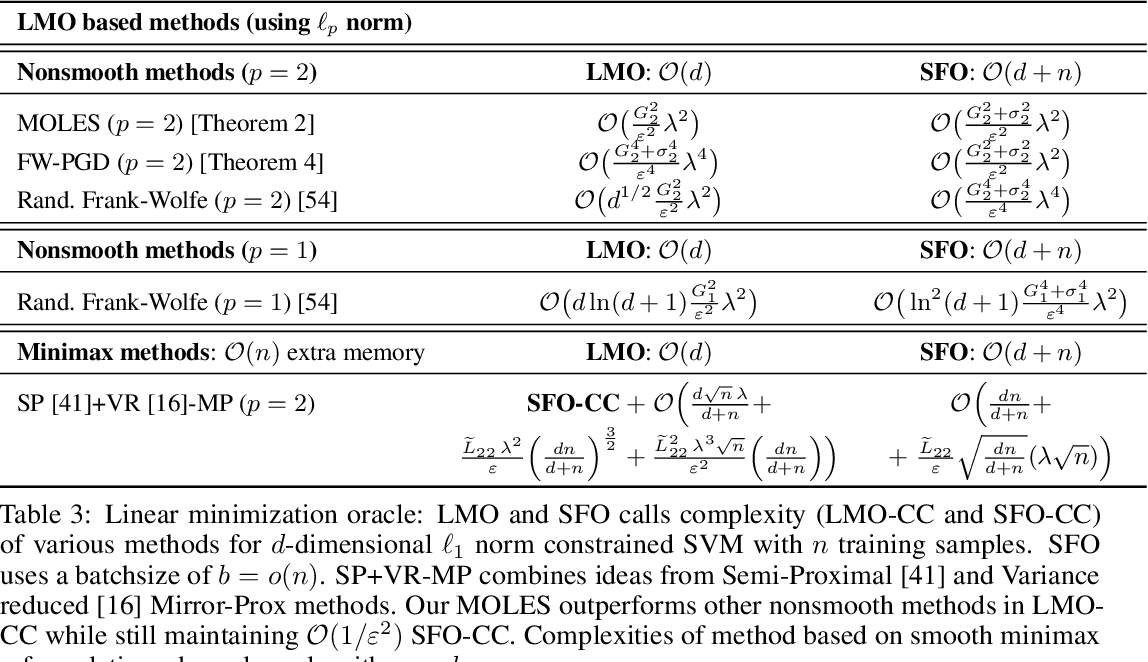 Figure 4 for Projection Efficient Subgradient Method and Optimal Nonsmooth Frank-Wolfe Method