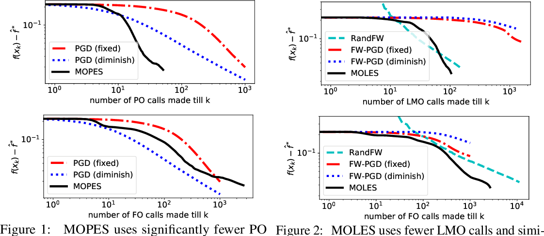 Figure 2 for Projection Efficient Subgradient Method and Optimal Nonsmooth Frank-Wolfe Method