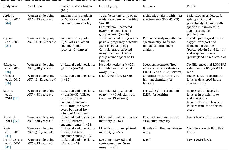 Characteristics Of Follicular Fluid In Ovaries With Endometriomas