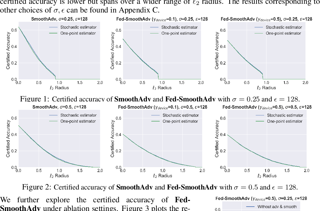 Figure 1 for Certifiably-Robust Federated Adversarial Learning via Randomized Smoothing