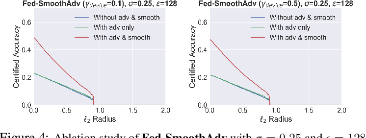 Figure 2 for Certifiably-Robust Federated Adversarial Learning via Randomized Smoothing