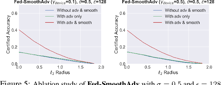 Figure 3 for Certifiably-Robust Federated Adversarial Learning via Randomized Smoothing