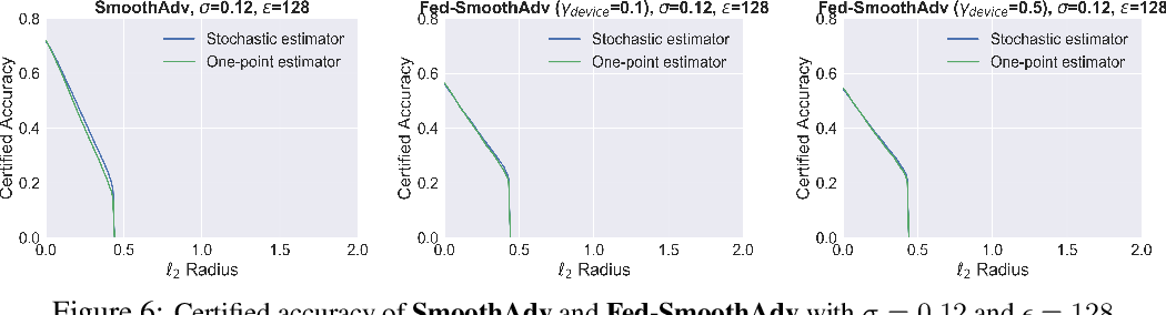 Figure 4 for Certifiably-Robust Federated Adversarial Learning via Randomized Smoothing