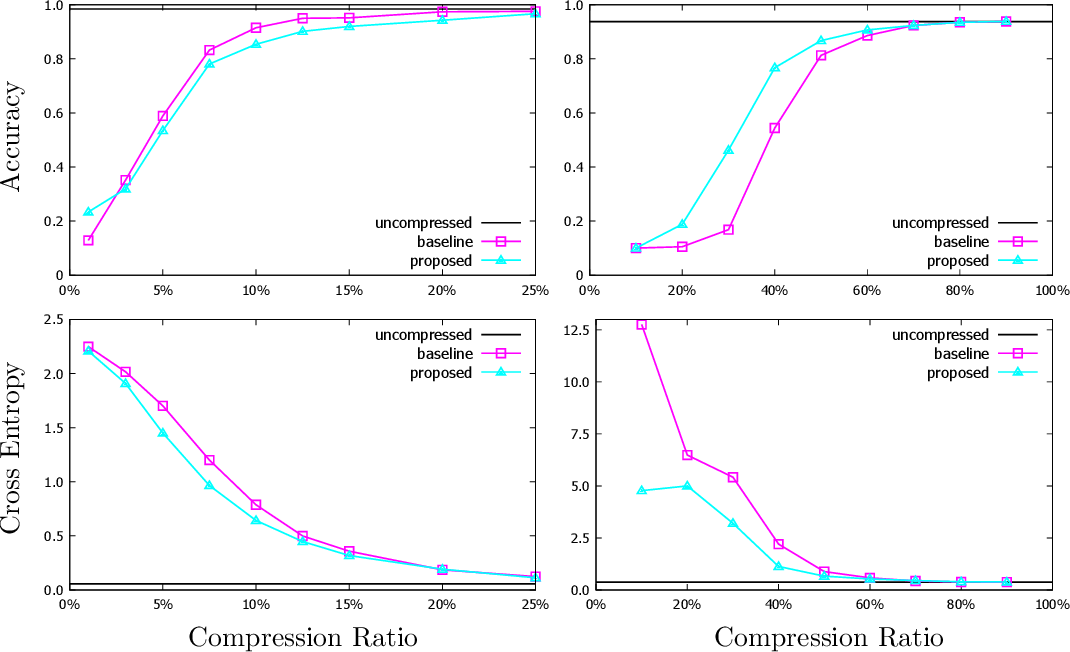 Figure 3 for Rate Distortion For Model Compression: From Theory To Practice