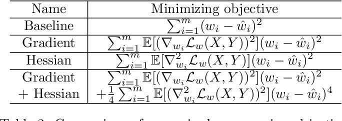 Figure 4 for Rate Distortion For Model Compression: From Theory To Practice