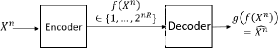 Figure 1 for Rate Distortion For Model Compression: From Theory To Practice