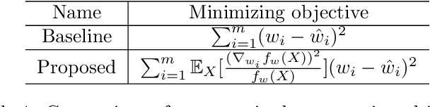 Figure 2 for Rate Distortion For Model Compression: From Theory To Practice