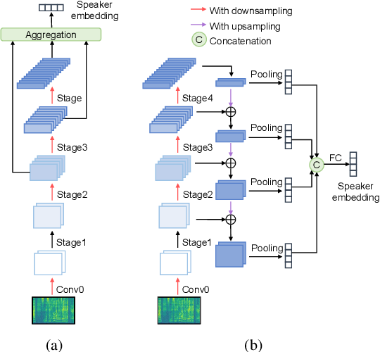 Figure 1 for Bidirectional Multiscale Feature Aggregation for Speaker Verification