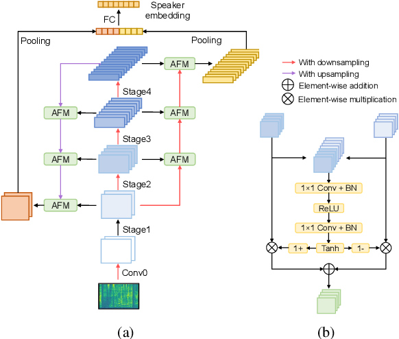 Figure 3 for Bidirectional Multiscale Feature Aggregation for Speaker Verification